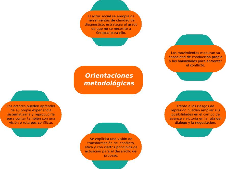 cuadro metodología